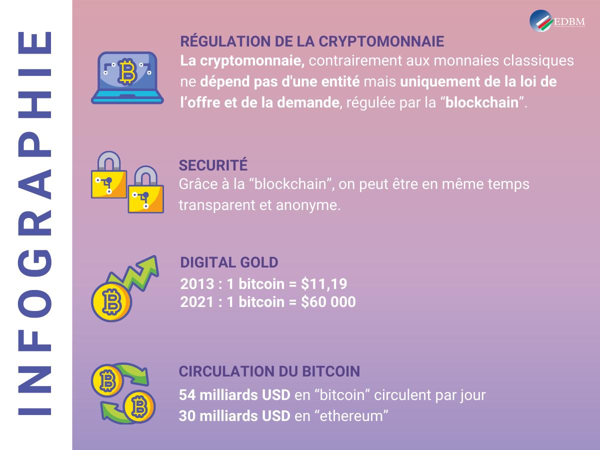Infographie statistiques Blockchain Cryptomonnaie Bitcoin Ethereum evolution
