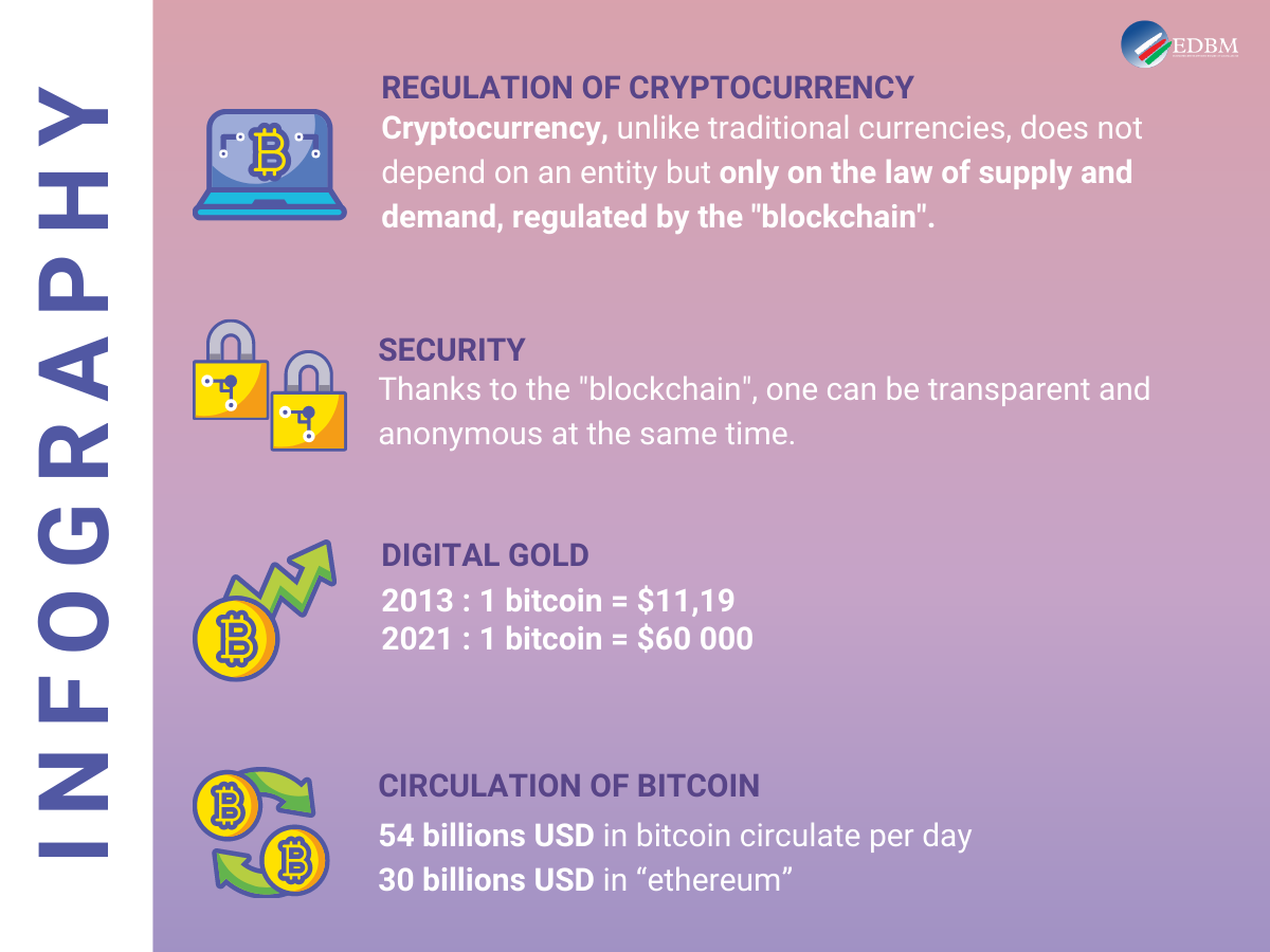 Infographic Blockchain cryptocurrency bitcoin ethereum